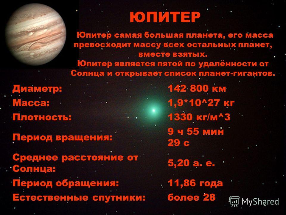 Юпитер Диаметр:142 800 км Масса:1,9*10^27 кг Плотность:1330 кг/м^3 Период вращения: 9 ч 55 мин 29 с Среднее расстояние от Солнца: 5,20 а. е. Период обращения:11,86 года Естественные спутники:более 28 ЮПИТЕР Юпитер самая большая планета, его масса пре