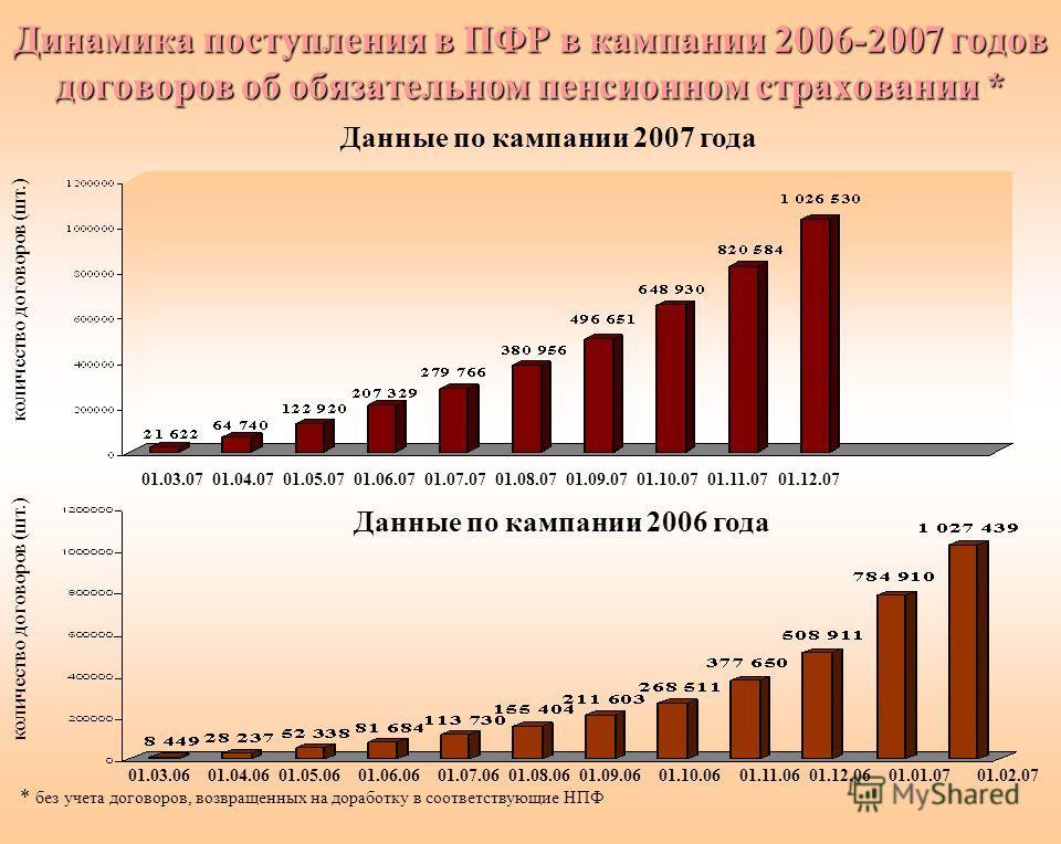 Динамика поступления в ПФР в кампании 2006-2007 годов договоров об обязательном пенсионном страховании * * без учета договоров, возвращенных на доработку в соответствующие НПФ Данные по кампании 2007 года Данные по кампании 2006 года 01.03.0601.04.06