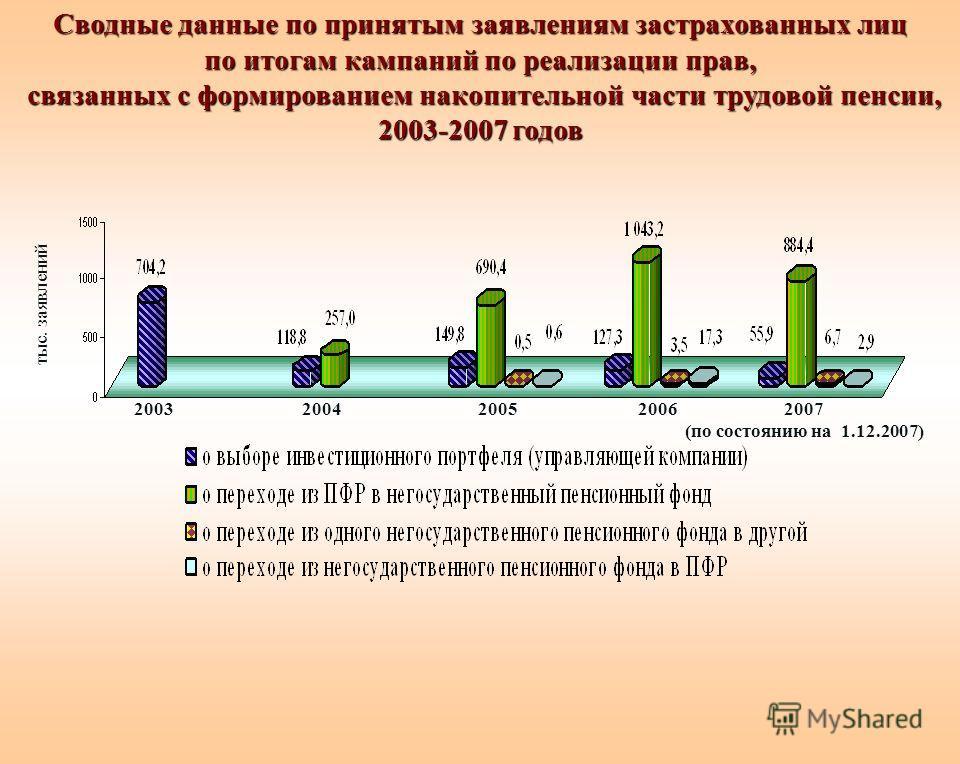 Сводные данные по принятым заявлениям застрахованных лиц по итогам кампаний по реализации прав, связанных с формированием накопительной части трудовой пенсии, 2003-2007 годов 2007 (по состоянию на 1.12.2007) 2005200420032006 тыс. заявлений