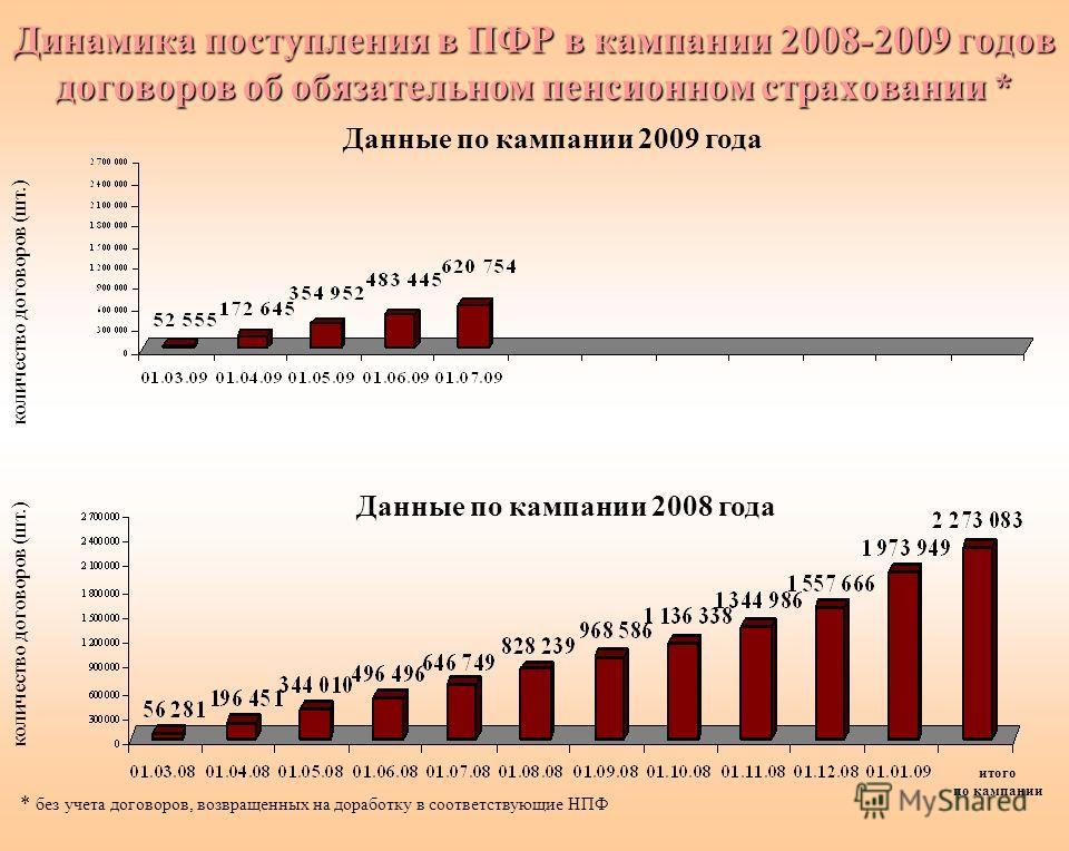 Динамика поступления в ПФР в кампании 2008-2009 годов договоров об обязательном пенсионном страховании * * без учета договоров, возвращенных на доработку в соответствующие НПФ Данные по кампании 2009 года Данные по кампании 2008 года количество догов