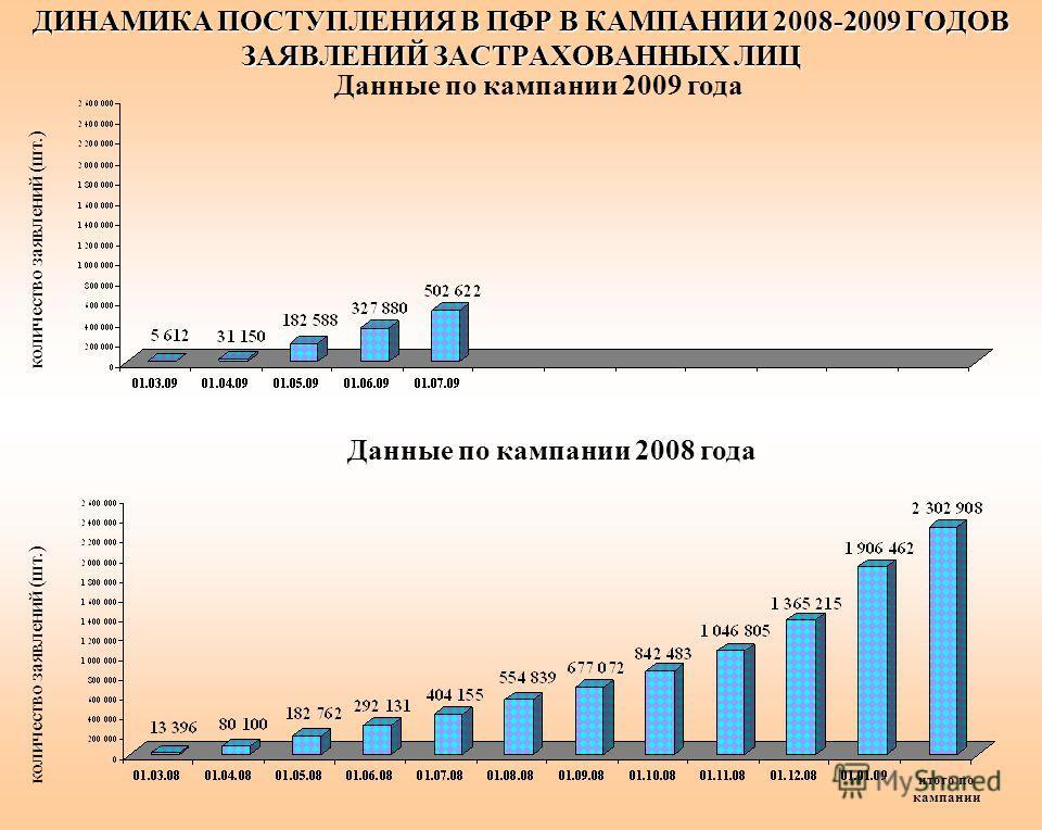 ДИНАМИКА ПОСТУПЛЕНИЯ В ПФР В КАМПАНИИ 2008-2009 ГОДОВ ЗАЯВЛЕНИЙ ЗАСТРАХОВАННЫХ ЛИЦ количество заявлений (шт.) Данные по кампании 2008 года Данные по кампании 2009 года итого по кампании
