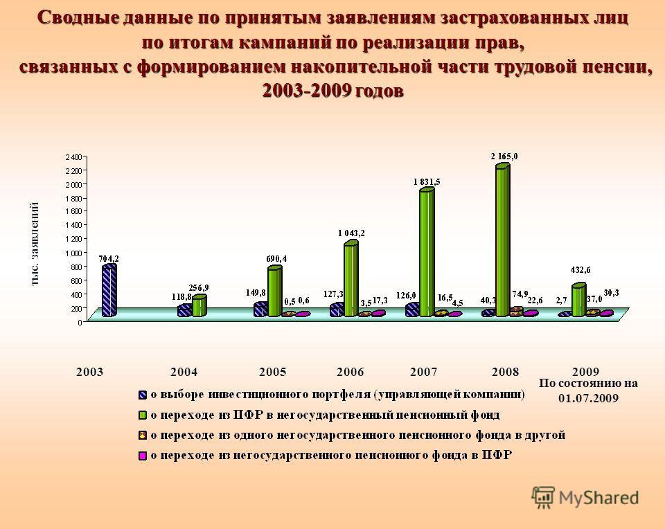 Сводные данные по принятым заявлениям застрахованных лиц по итогам кампаний по реализации прав, связанных с формированием накопительной части трудовой пенсии, 2003-2009 годов 20072005200420032006 тыс. заявлений 20082009 По состоянию на 01.07.2009
