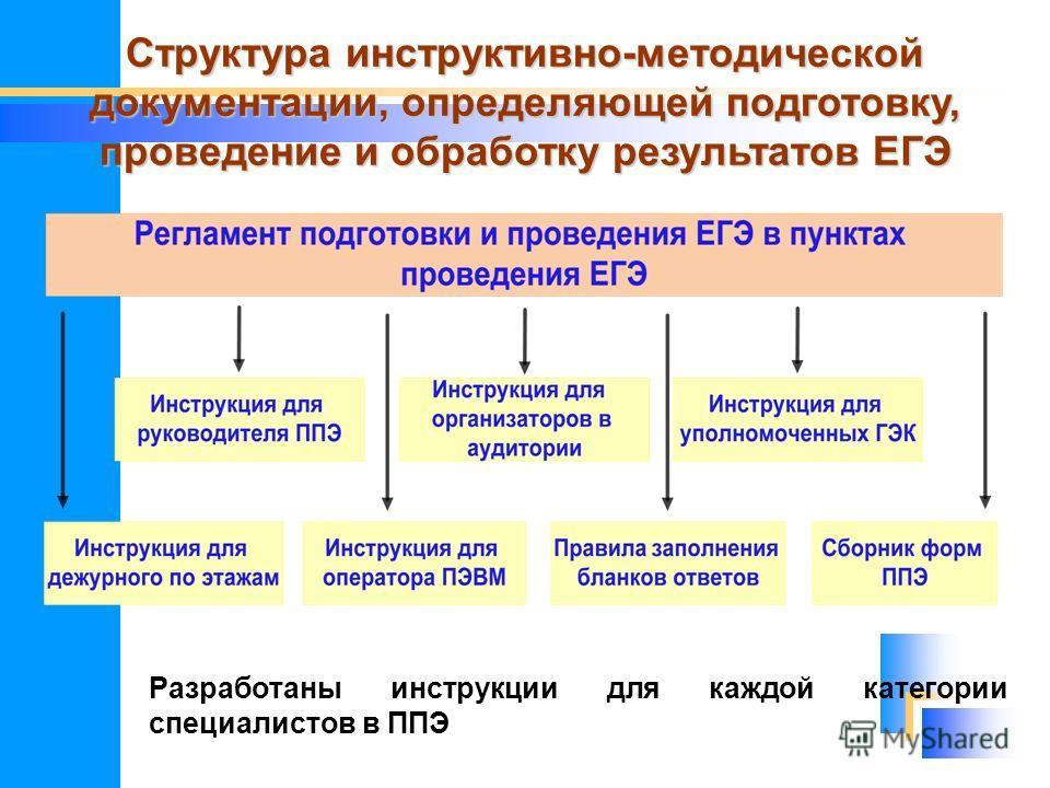 Структура инструктивно-методической документации, определяющей подготовку, проведение и обработку результатов ЕГЭ Разработаны инструкции для каждой категории специалистов в ППЭ