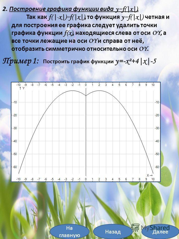 На главную ДалееНазад Пример 1: Построить график функции y=-x²+4|x|-5 2. Построение графика функции вида y=f(|x|). Так как f(|-x|)=f(|x|), то функция y=f(|x|) четная и для построения ее графика следует удалить точки графика функции f(x), находящиеся