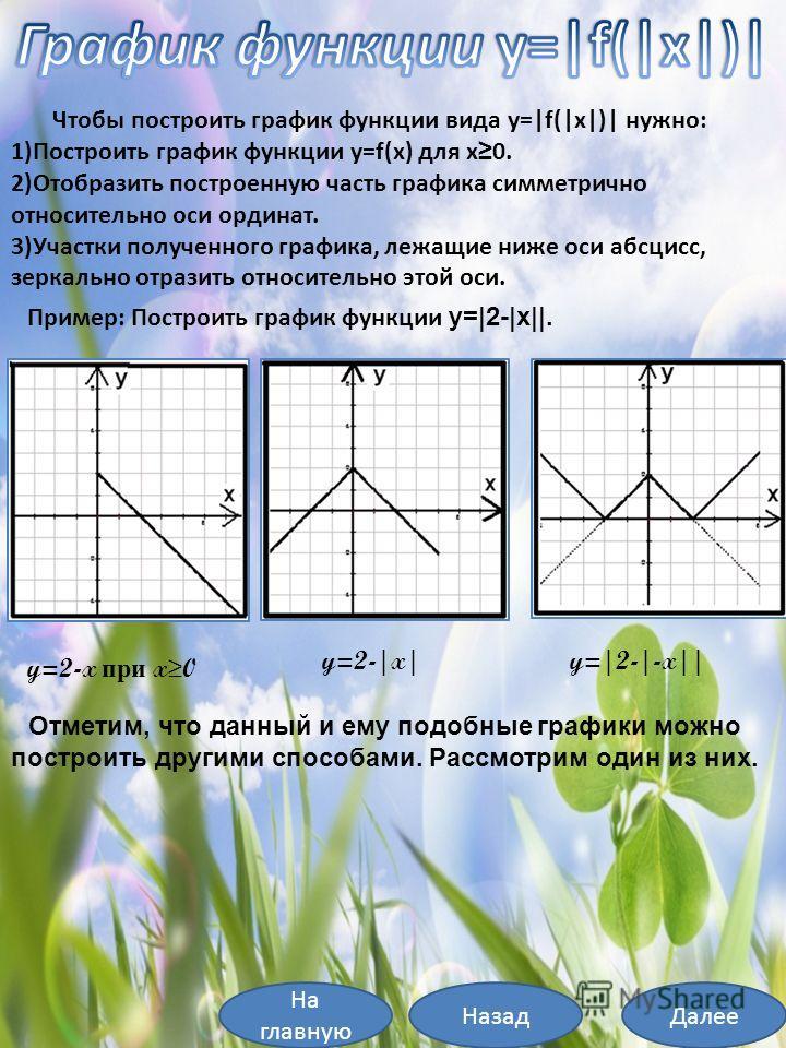 Чтобы построить график функции вида y= f( x )  нужно: 1)Построить график функции y=f(x) для x 0. 2)Отобразить построенную часть графика симметрично относительно оси ординат. 3)Участки полученного графика, лежащие ниже оси абсцисс, зеркально отразить