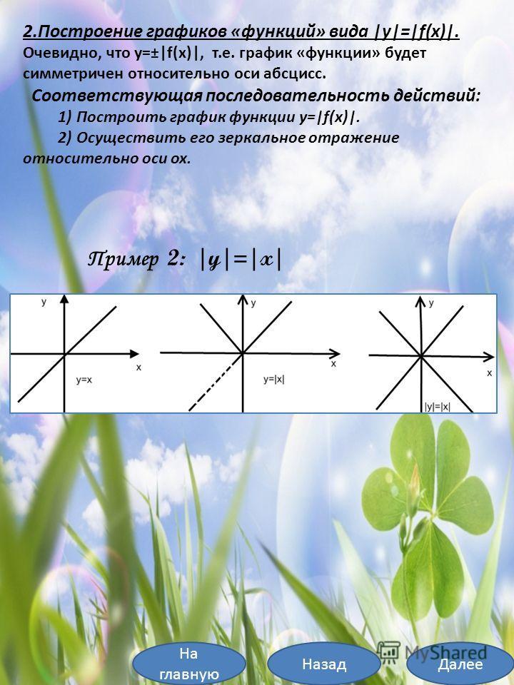 2.Построение графиков «функций» вида |y|=|f(x)|. Очевидно, что y=±|f(x)|, т.е. график «функции» будет симметричен относительно оси абсцисс. Соответствующая последовательность действий: 1) Построить график функции y=|f(x)|. 2) Осуществить его зеркальн