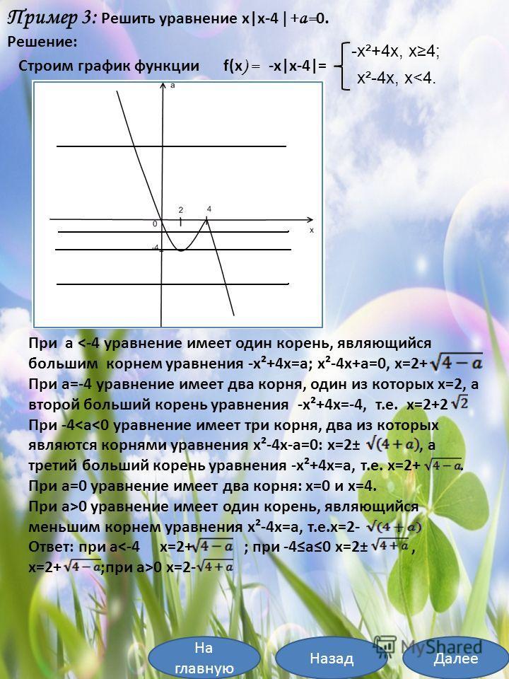 На главную ДалееНазад Пример 3: Решить уравнение x x-4  + a = 0. Решение: Строим график функции f(x ) = -x x-4 = -x²+4x, x4; x²-4x, x
