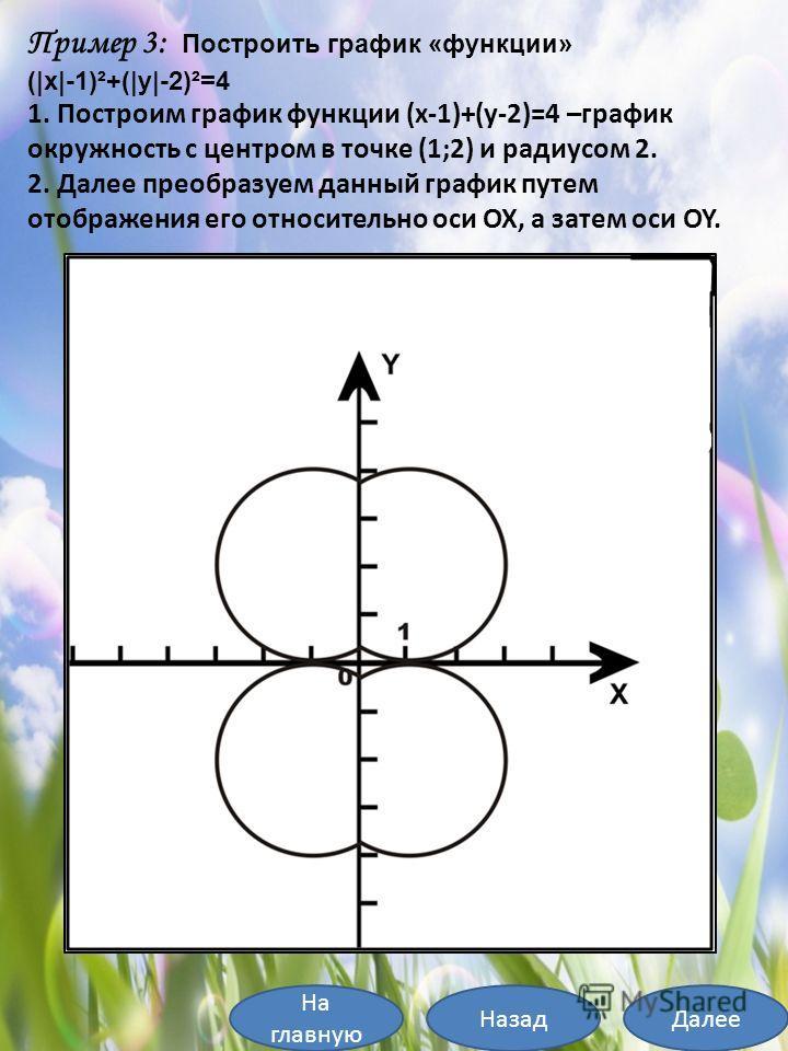 На главную ДалееНазад Пример 3: Построить график «функции» (|x|-1)²+(|y|-2)²=4 1. Построим график функции (x-1)+(y-2)=4 –график окружность с центром в точке (1;2) и радиусом 2. 2. Далее преобразуем данный график путем отображения его относительно оси