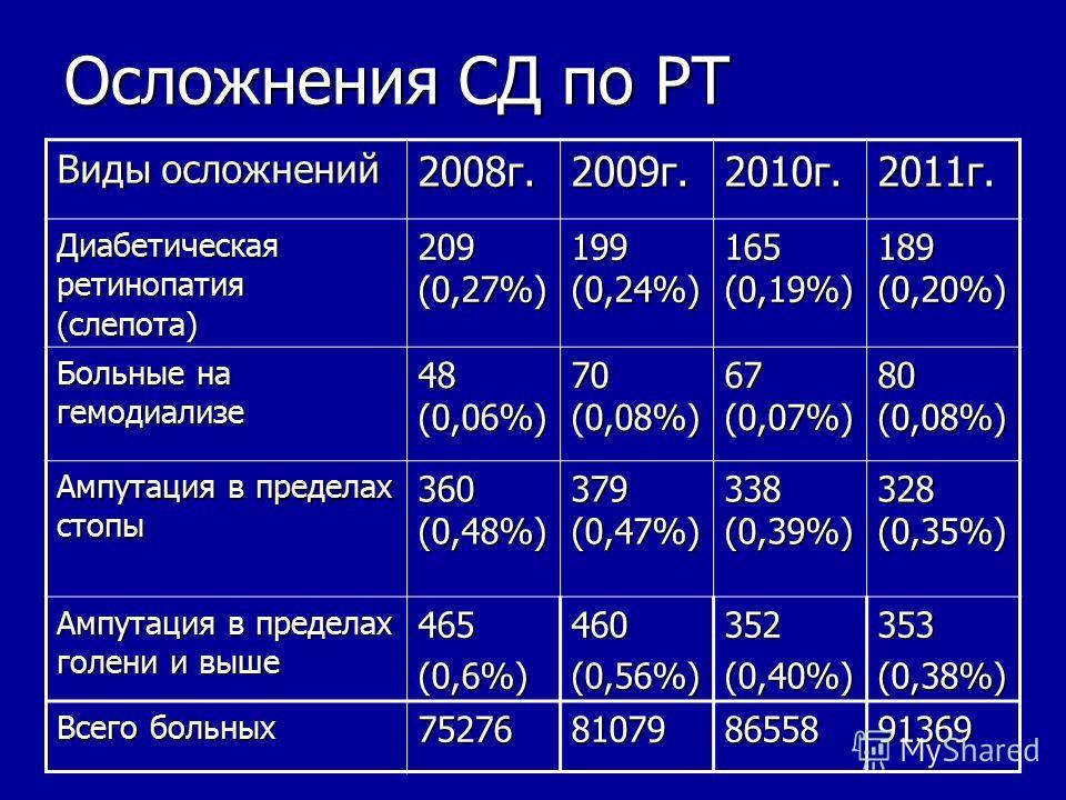 Осложнения СД по РТ Виды осложнений 2008г.2009г.2010г. 2011г. Диабетическая ретинопатия (слепота) 209 (0,27%) 199 (0,24%) 165 (0,19%) 189(0,20%) Больные на гемодиализе 48 (0,06%) 70 (0,08%) 67 (0,07%) 80(0,08%) Ампутация в пределах стопы 360 (0,48%)