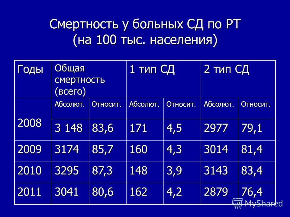 Смертность у больных СД по РТ (на 100 тыс. населения) Годы Общая смертность (всего) 1 тип СД 2 тип СД 2008Абсолют.Относит.Абсолют.Относит.Абсолют.Относит. 3 148 83,61714,5297779,1 2009317485,71604,3301481,4 2010329587,31483,9314383,4 2011304180,61624