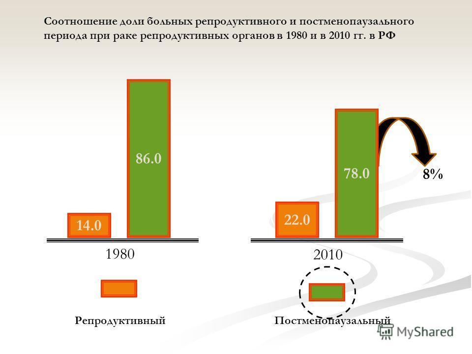 14.0 86.0 22.0 1980 2010 Репродуктивный Постменопаузальный Соотношение доли больных репродуктивного и постменопаузального периода при раке репродуктивных органов в 1980 и в 2010 гг. в РФ 78.0 8%