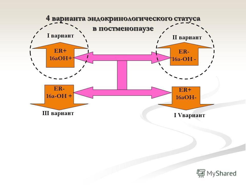 4 варианта эндокринологического статуса в постменопаузе ER- 16a-OH - ER- 16a-OH + I вариант III вариант II вариант I Vвариант ER+ 16aOH+ ER+ 16aOH-