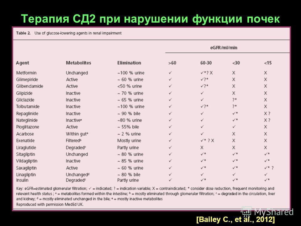 Терапия СД2 при нарушении функции почек [Bailey C., et al., 2012]