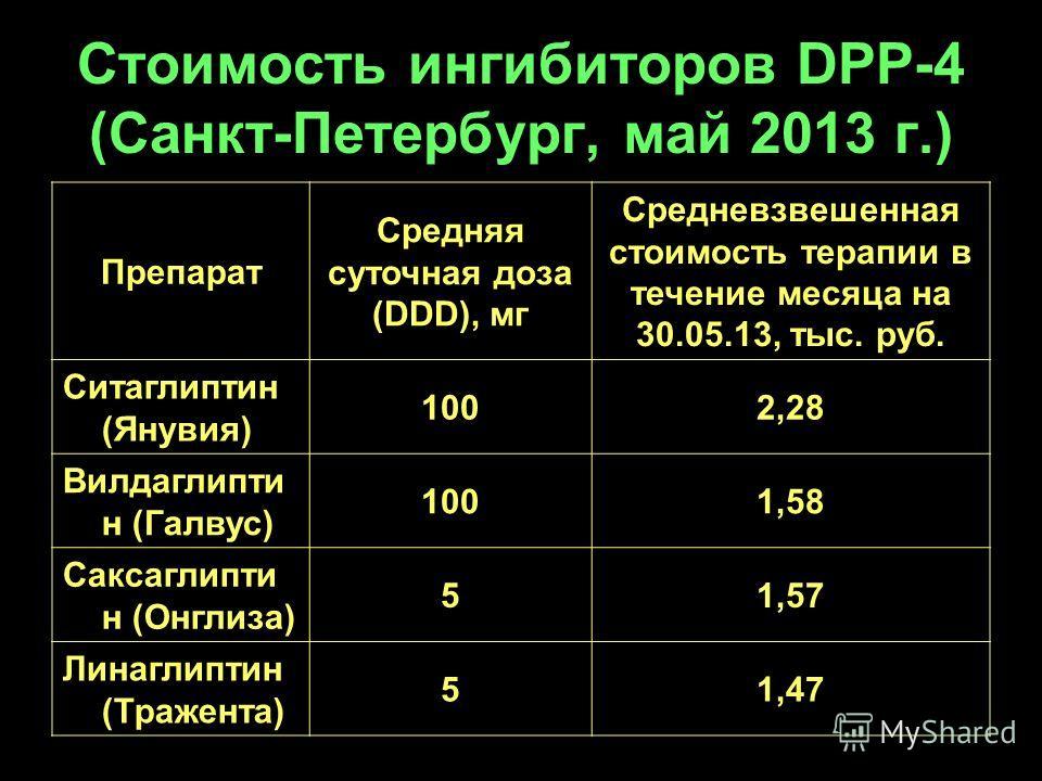 Стоимость ингибиторов DPP-4 (Санкт-Петербург, май 2013 г.) Препарат Средняя суточная доза (DDD), мг Средневзвешенная стоимость терапии в течение месяца на 30.05.13, тыс. руб. Ситаглиптин (Янувия) 1002,28 Вилдаглипти н (Галвус) 1001,58 Саксаглипти н (