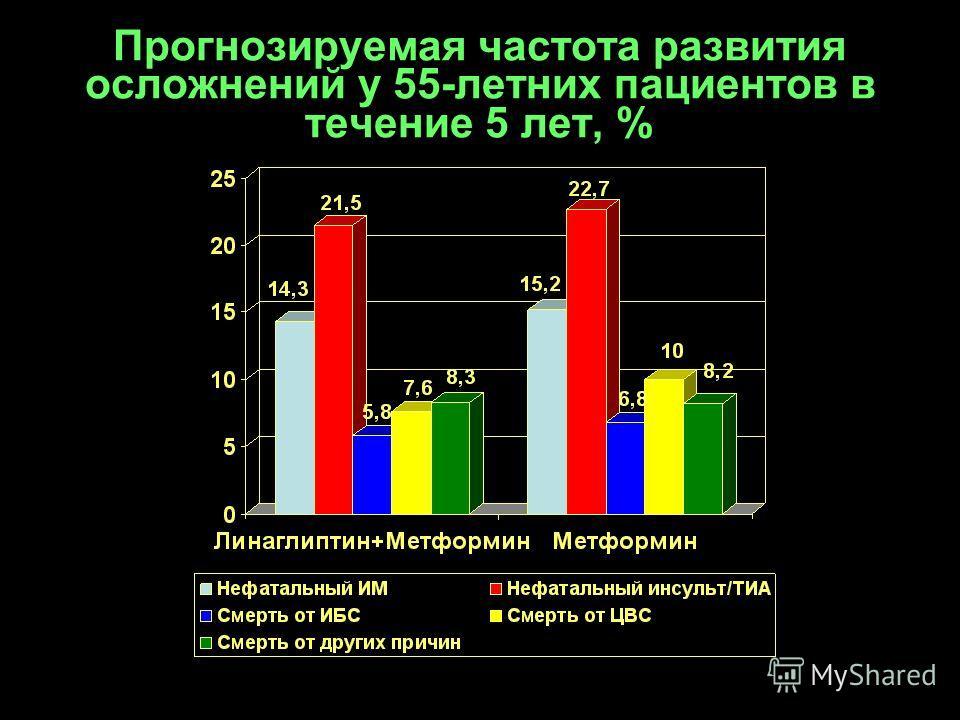Прогнозируемая частота развития осложнений у 55-летних пациентов в течение 5 лет, %