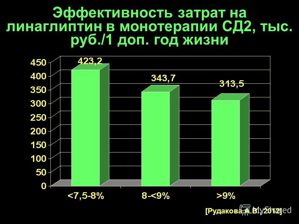 Эффективность затрат на линаглиптин в монотерапии СД2, тыс. руб./1 доп. год жизни [Рудакова А.В., 2012]