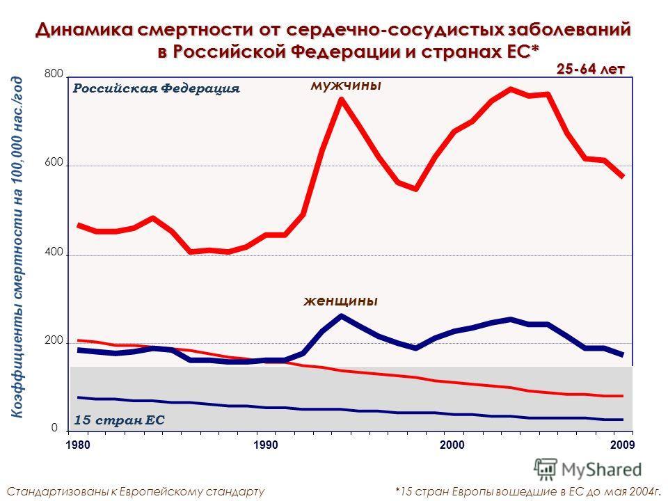 0 200 400 600 800 Динамика смертности от сердечно-сосудистых заболеваний в Российской Федерации и странах ЕС* Стандартизованы к Европейскому стандарту*15 стран Европы вошедшие в ЕС до мая 2004г. 25-64 лет 1980 1990 2000 2009 мужчины женщины Российска