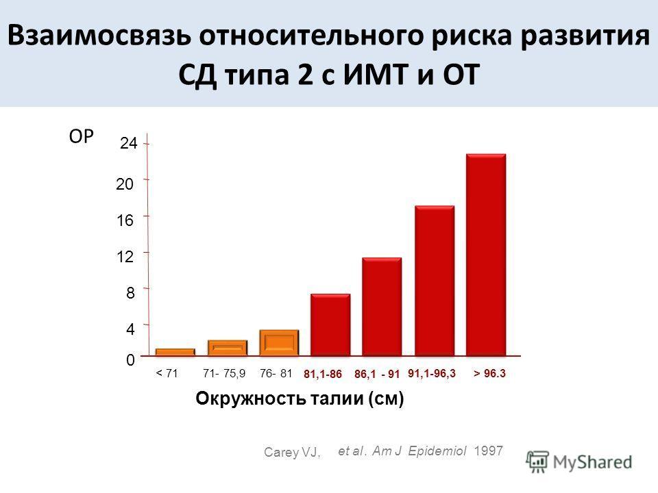 < 7171- 75,976- 81 81,1-8686,1 - 91 91,1-96,3> 96.3 24 20 16 12 8 4 0 Окружность талии (см) Carey VJ, et al.Am JEpidemiol1997 ОР Взаимосвязь относительного риска развития СД типа 2 с ИМТ и ОТ