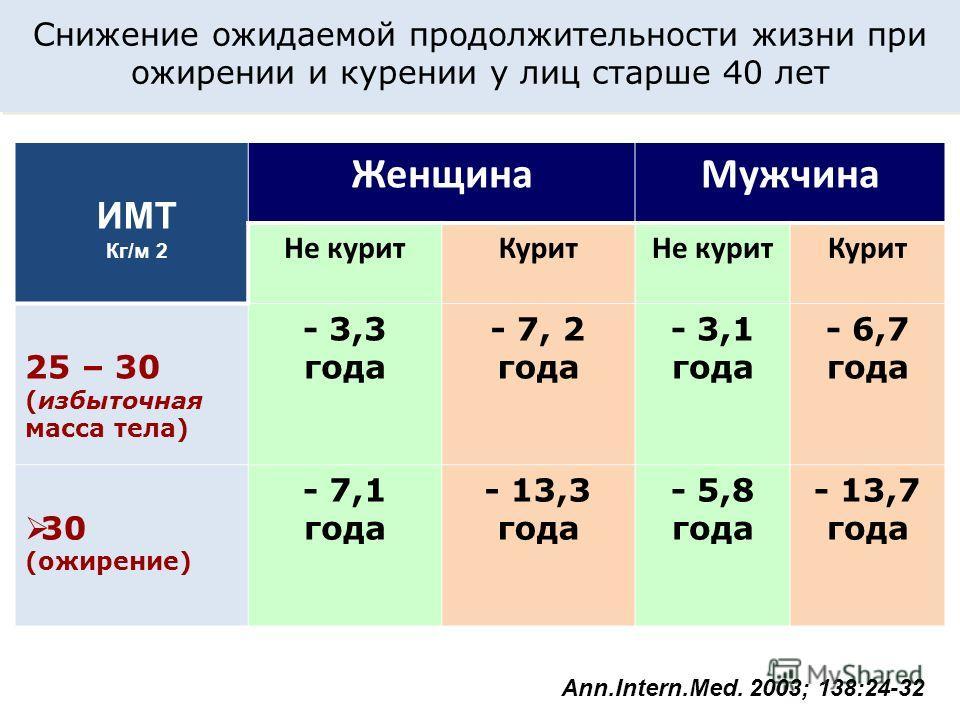 ЖенщинаМужчина Не куритКуритНе куритКурит 25 – 30 (избыточная масса тела) - 3,3 года - 7, 2 года - 3,1 года - 6,7 года 30 (ожирение) - 7,1 года - 13,3 года - 5,8 года - 13,7 года ИМТ Кг/м 2 Снижение ожидаемой продолжительности жизни при ожирении и ку