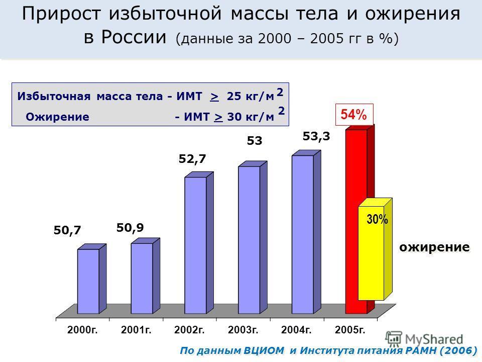 Прирост избыточной массы тела и ожирения в России (данные за 2000 – 2005 гг в %) Прирост избыточной массы тела и ожирения в России (данные за 2000 – 2005 гг в %) По данным ВЦИОМ и Института питания РАМН (2006) 54% 30% ожирение Избыточная масса тела -