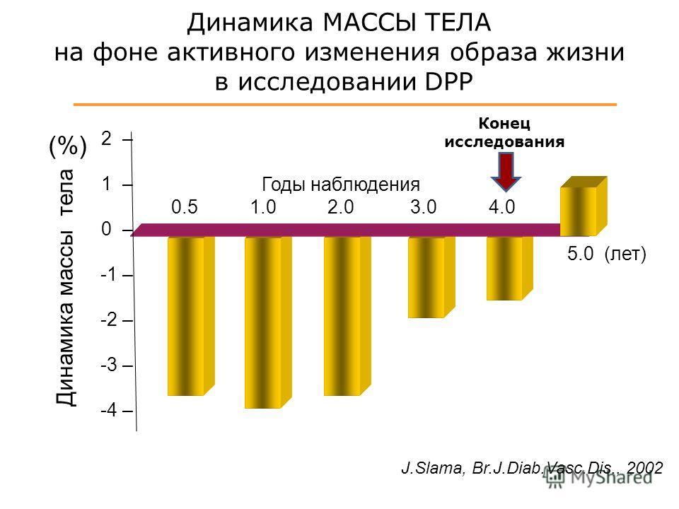 2 – 1 – 0 – -1 – -2 – -3 – -4 – Годы наблюдения 0.5 1.0 2.0 3.0 4.0 Динамика массы тела Динамика МАССЫ ТЕЛА на фоне активного изменения образа жизни в исследовании DPP (%) 5.0 (лет) J.Slama, Br.J.Diab.Vasc.Dis., 2002 Конец исследования