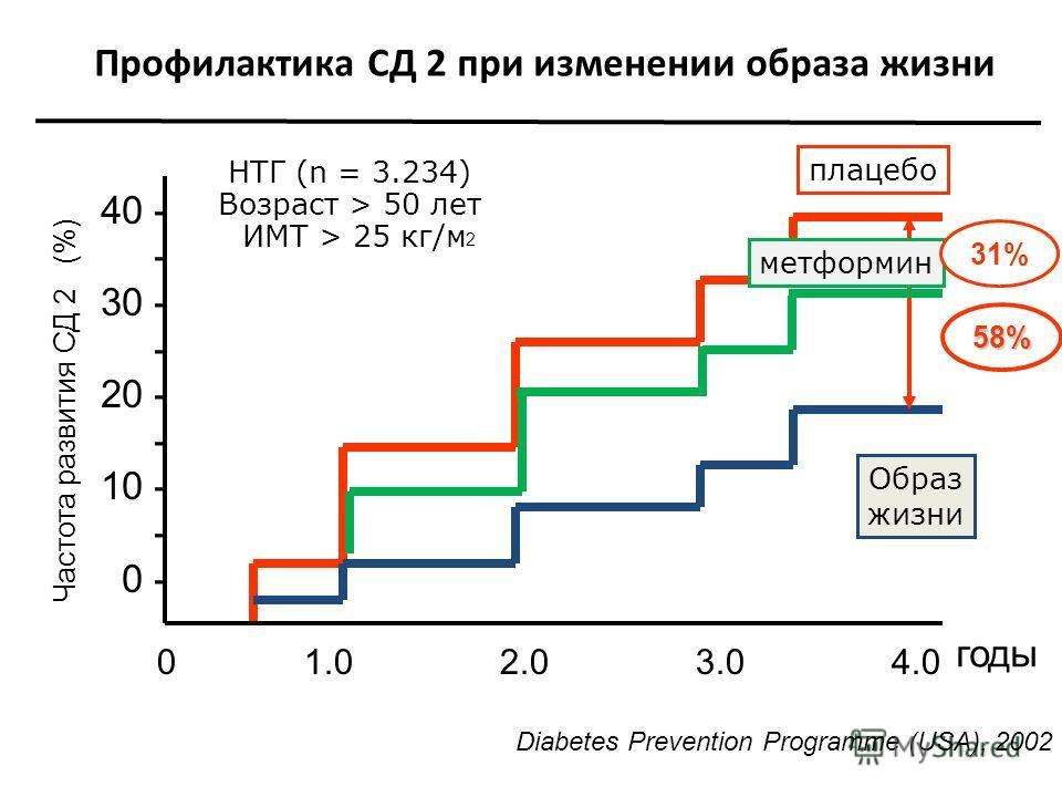 Профилактика СД 2 при изменении образа жизни 40 - - 30 - - 20 - - 10 - - 0 - 0 1.0 2.0 3.0 4.0 Частота развития СД 2 (%) годы плацебо Образ жизни Diabetes Prevention Programme (USA), 2002 НТГ (n = 3.234) Возраст > 50 лет ИМТ > 25 кг/м 2 58% метформин