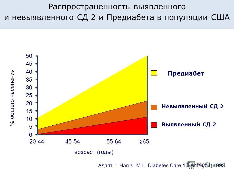 Предиабет Невыявленный СД 2 Выявленный СД 2 65 50 45 40 35 30 25 20 15 10 5 0 20-4445-5455-64 возраст (годы) % общего населения Aдапт. : Harris, M.I. Diabetes Care 16: 642-652, 1993 Распространенность выявленного и невыявленного СД 2 и Предиабета в п