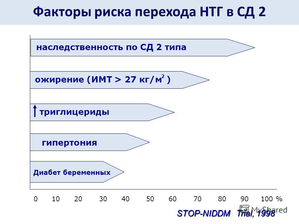 Факторы риска перехода НТГ в СД 2 0 10 20 30 40 50 60 70 80 90 100 % наследственность по СД 2 типатриглицериды гипертония Диабет беременных STOP-NIDDM Trial, 1998 ожирение (ИМТ > 27 кг/м ) 2
