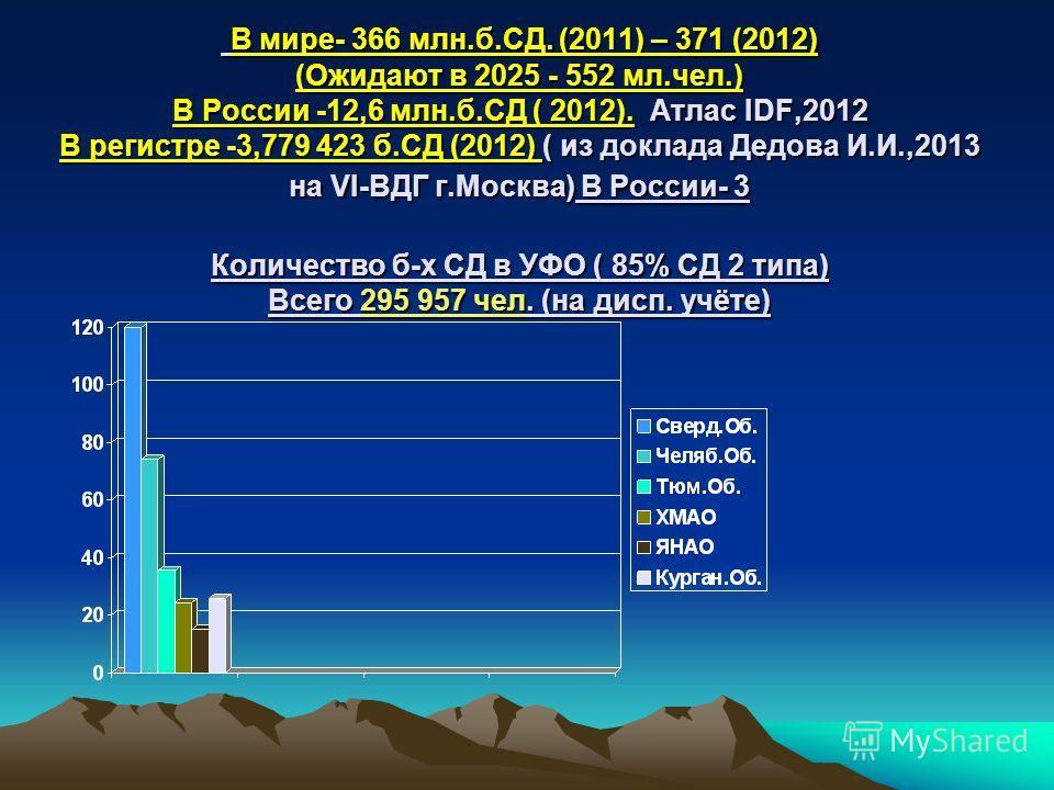 В мире- 366 млн.б.СД. (2011) – 371 (2012) (Ожидают в 2025 - 552 мл.чел.) В России -12,6 млн.б.СД ( 2012). Атлас IDF,2012 В регистре -3,779 423 б.СД (2012) ( из доклада Дедова И.И.,2013 на VI-ВДГ г.Москва) В России- 3 Количество б-х СД в УФО ( 85% СД