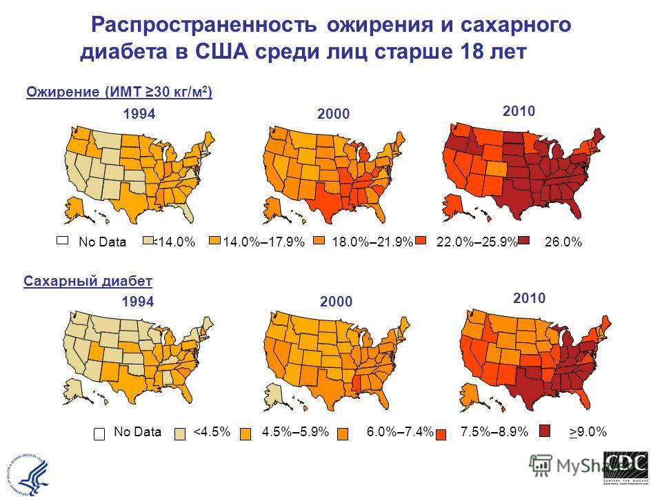 Распространенность ожирения и сахарного диабета в США среди лиц старше 18 лет Older Ожирение (ИМТ 30 кг/м 2 ) Сахарный диабет 1994 2000 No Data
