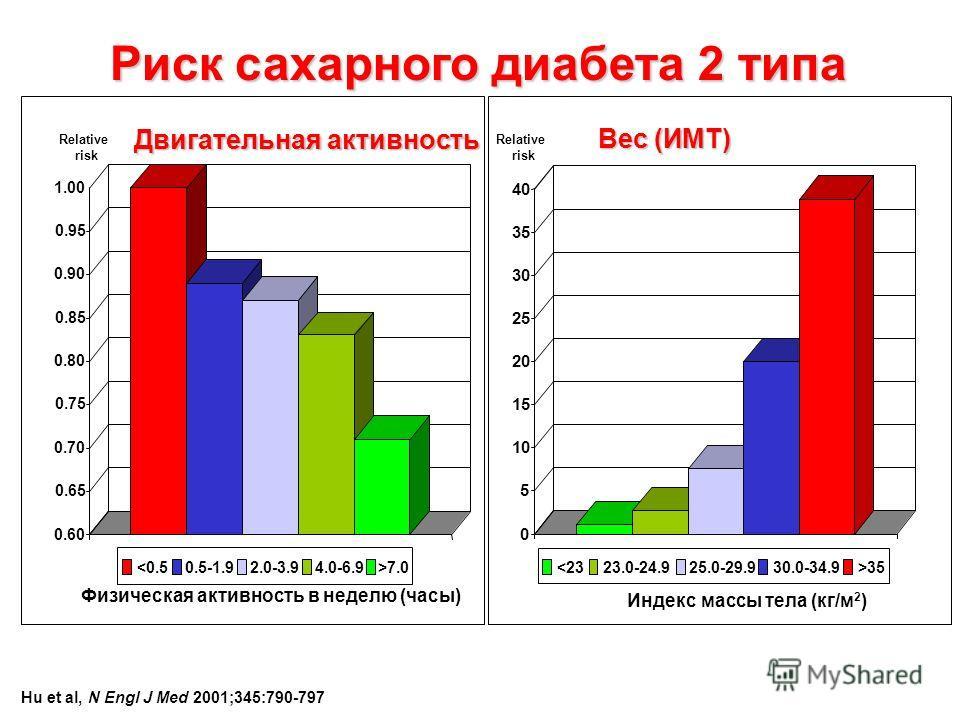 0.60 0.65 0.70 0.75 0.80 0.85 0.90 0.95 1.00 7.0 Двигательная активность Relative risk Физическая активность в неделю (часы) Hu et al, N Engl J Med 2001;345:790-797 Риск сахарного диабета 2 типа Вес (ИМТ) Relative risk Индекс массы тела (кг/м 2 ) 0 5