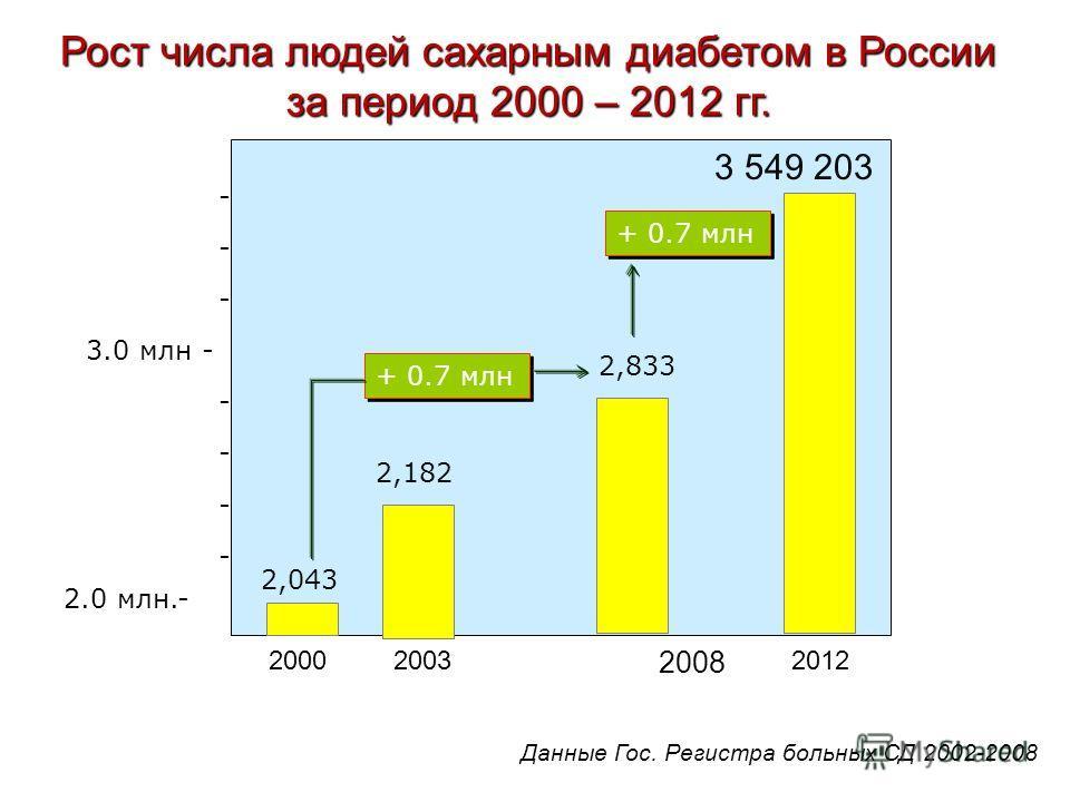 2.0 млн.- - 3.0 млн - - - 20032012 Рост числа людей сахарным диабетом в России за период 2000 – 2012 гг. 2,182 2,833 Данные Гос. Регистра больных СД 2002-2008 2,043 2000 + 0.7 млн 2008 + 0.7 млн 3 549 203