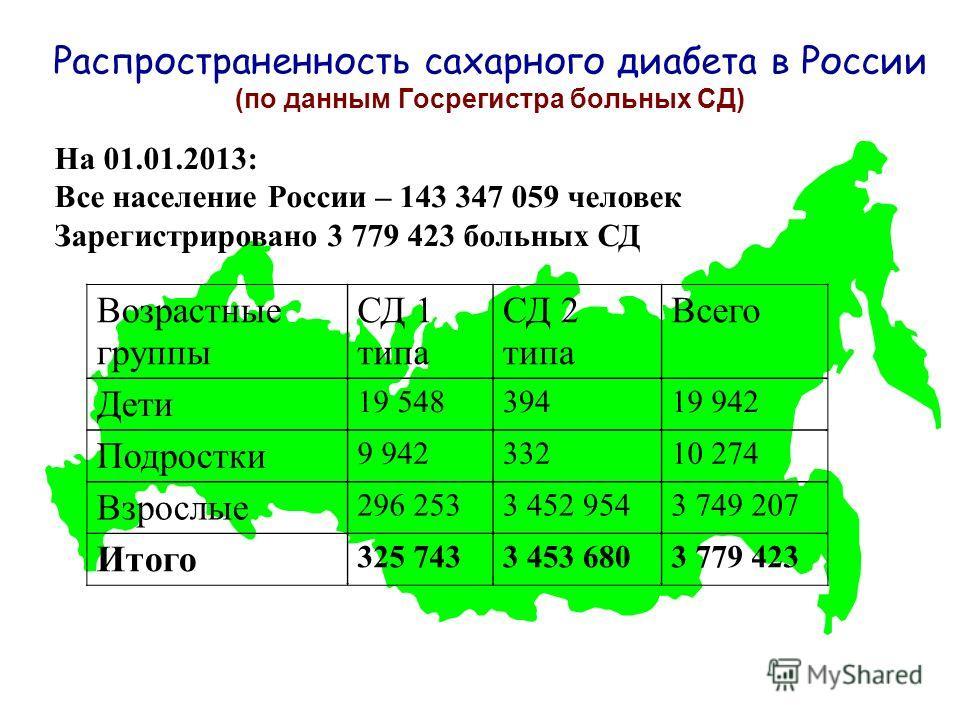 Распространенность сахарного диабета в России (по данным Госрегистра больных СД) На 01.01.2013: Все население России – 143 347 059 человек Зарегистрировано 3 779 423 больных СД Возрастные группы СД 1 типа СД 2 типа Всего Дети 19 54839419 942 Подростк
