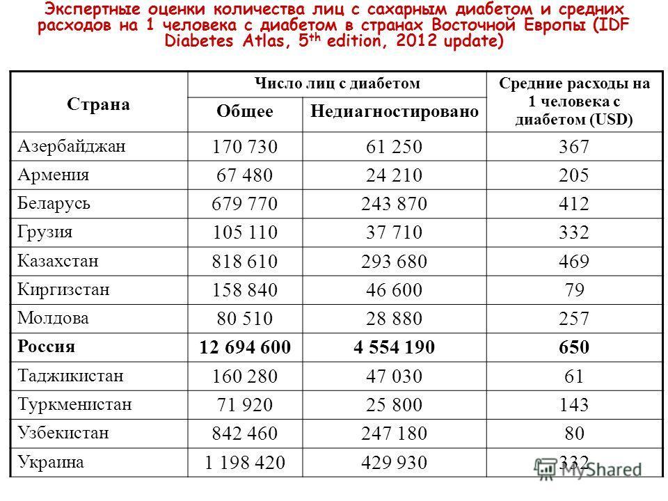 Экспертные оценки количества лиц с сахарным диабетом и средних расходов на 1 человека с диабетом в странах Восточной Европы (IDF Diabetes Atlas, 5 th edition, 2012 update) Страна Число лиц с диабетомСредние расходы на 1 человека с диабетом (USD) Обще