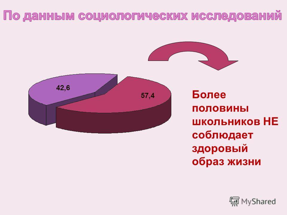 42,6 57,4 Более половины школьников НЕ соблюдает здоровый образ жизни