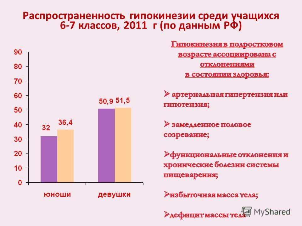 Распространенность гипокинезии среди учащихся 6-7 классов, 2011 г (по данным РФ)