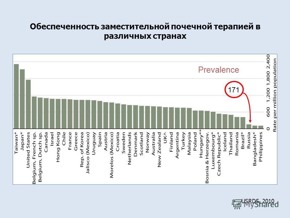 USRDS, 2010 Prevalence 171 Обеспеченность заместительной почечной терапией в различных странах
