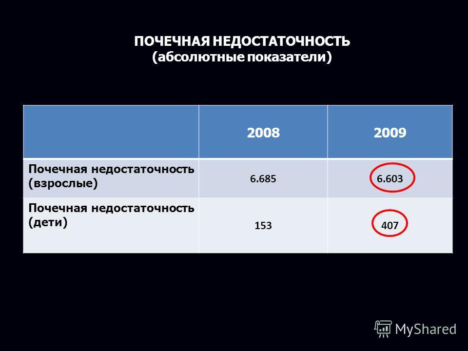 20082009 Почечная недостаточность (взрослые) 6.6856.603 Почечная недостаточность (дети) 153407 ПОЧЕЧНАЯ НЕДОСТАТОЧНОСТЬ (абсолютные показатели)