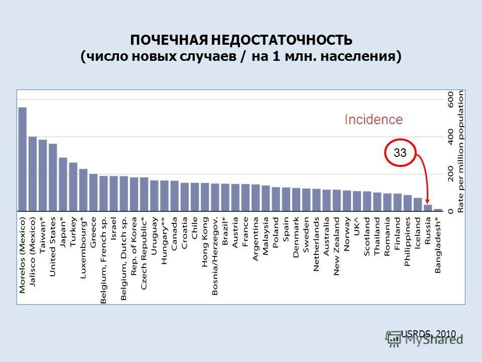 Incidence USRDS, 2010 33 ПОЧЕЧНАЯ НЕДОСТАТОЧНОСТЬ (число новых случаев / на 1 млн. населения)