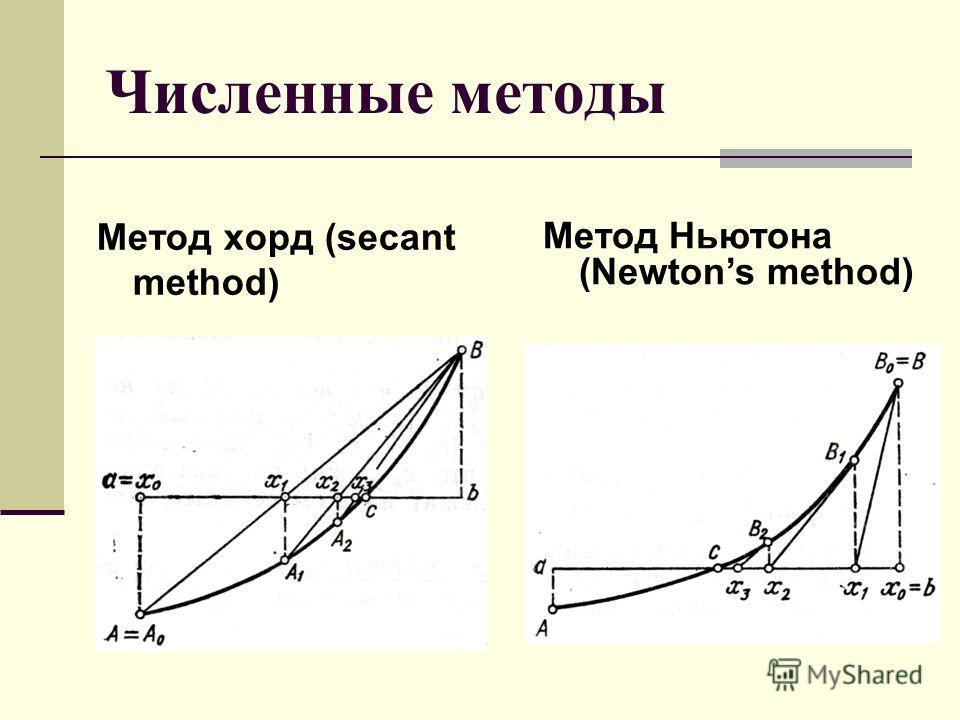 Численные методы Метод хорд (secant method) Метод Ньютона (Newtons method)