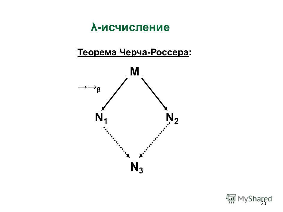 23 λ-исчисление Теорема Черча-Россера: M N1N1 N2N2 N3N3 β