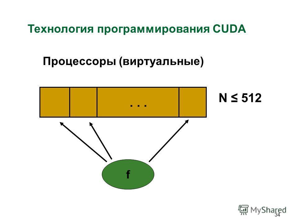 34 Технология программирования CUDA Процессоры (виртуальные)... N 512 f