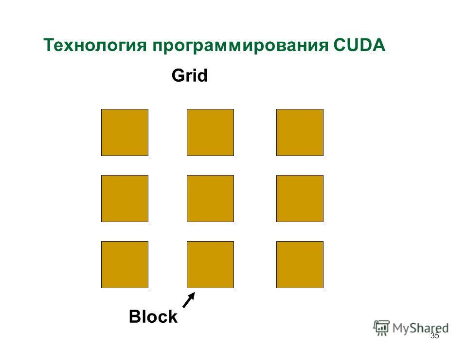 35 Технология программирования CUDA Grid Block