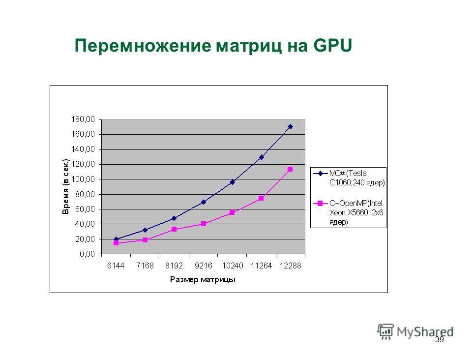 39 Перемножение матриц на GPU