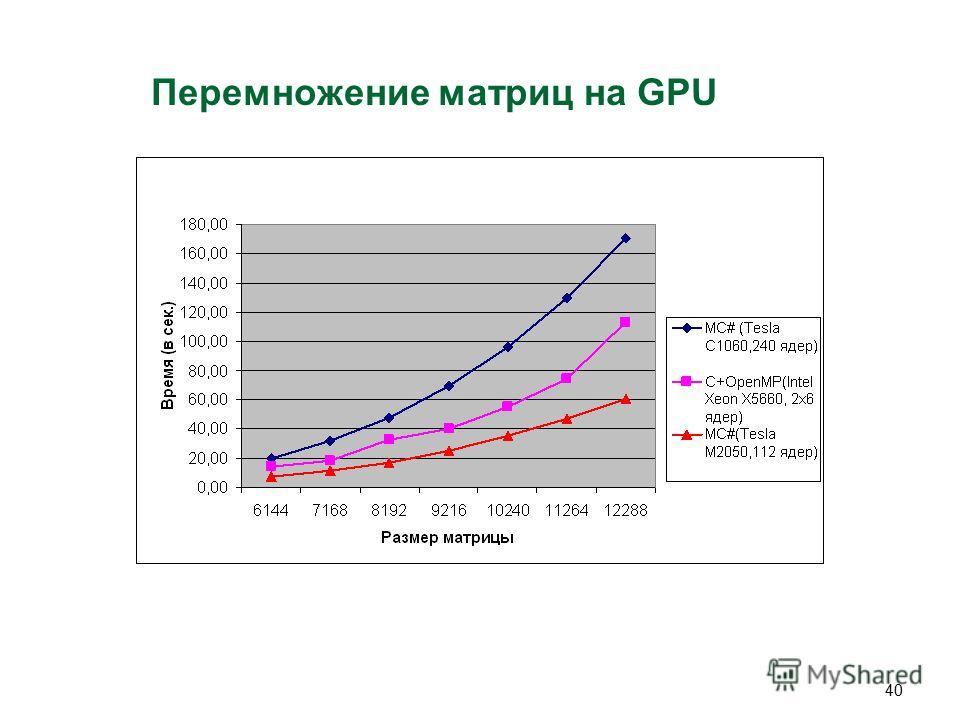 40 Перемножение матриц на GPU