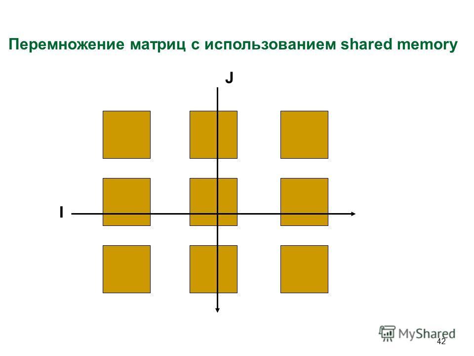 42 Перемножение матриц с использованием shared memory I J