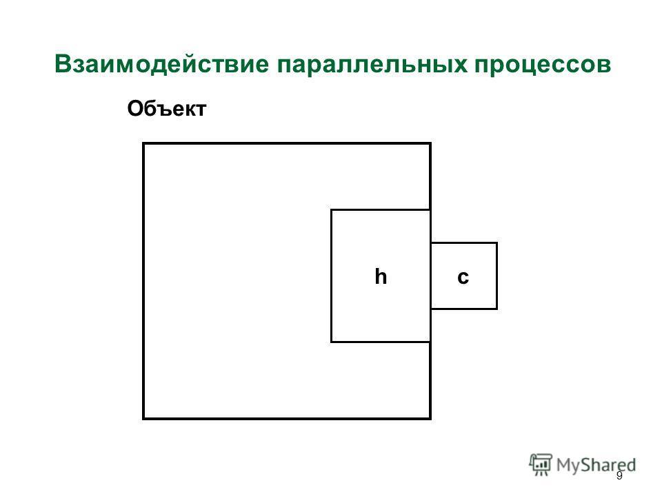 9 Взаимодействие параллельных процессов c h Объект