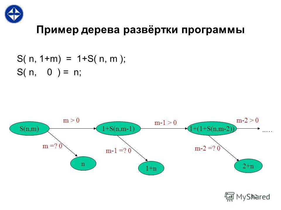 12 Пример дерева развёртки программы S( n, 1+m) = 1+S( n, m ); S( n, 0 ) = n; S(n,m)1+S(n,m-1) m > 0 m =? 0 n 1+(1+S(n,m-2)) m-1 > 0 m-2 > 0..… m-1 =? 0 m-2 =? 0 1+n 2+n