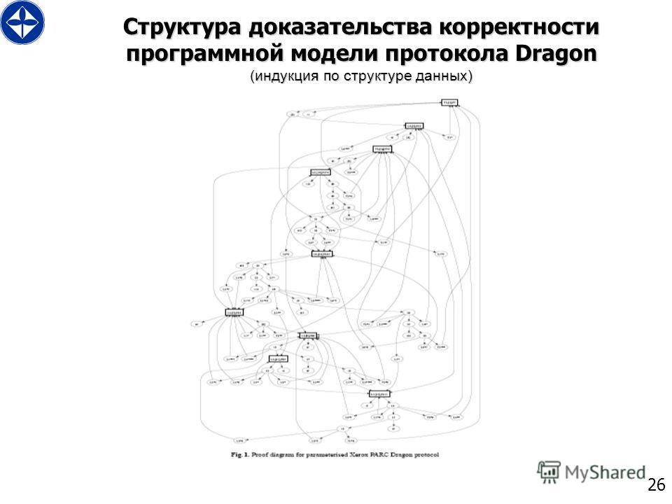 26 Структура доказательства корректности программной модели протокола Dragon (индукция по структуре данных)