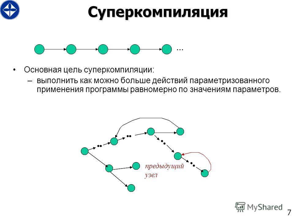 7Суперкомпиляция Основная цель суперкомпиляции: –выполнить как можно больше действий параметризованного применения программы равномерно по значениям параметров................. предыдущий узел...